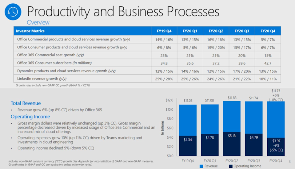 [video]Microsoft Reports Earnings on Tuesday: 7 Key Things to Watch
