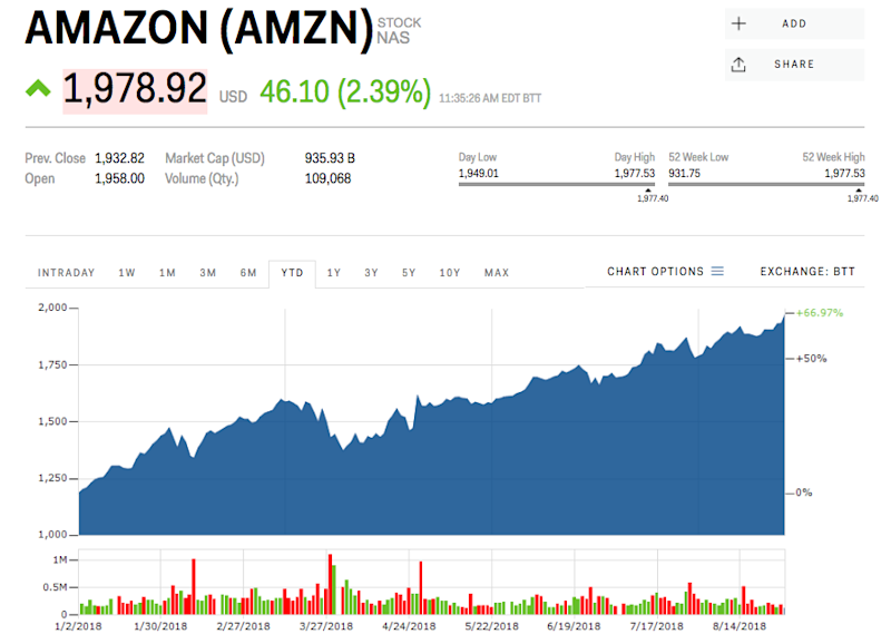 Amazon Just Got Its Highest Price Target Ever And Could Be Worth