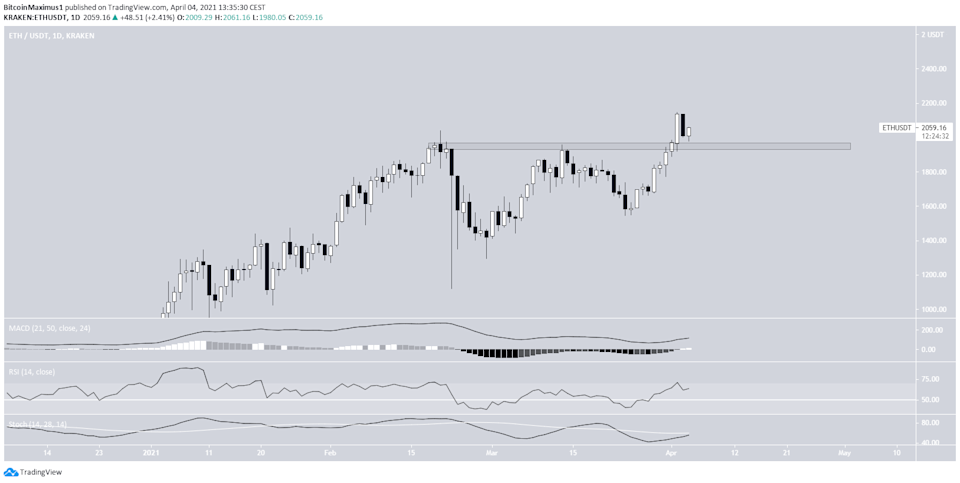 ETH Daily movement