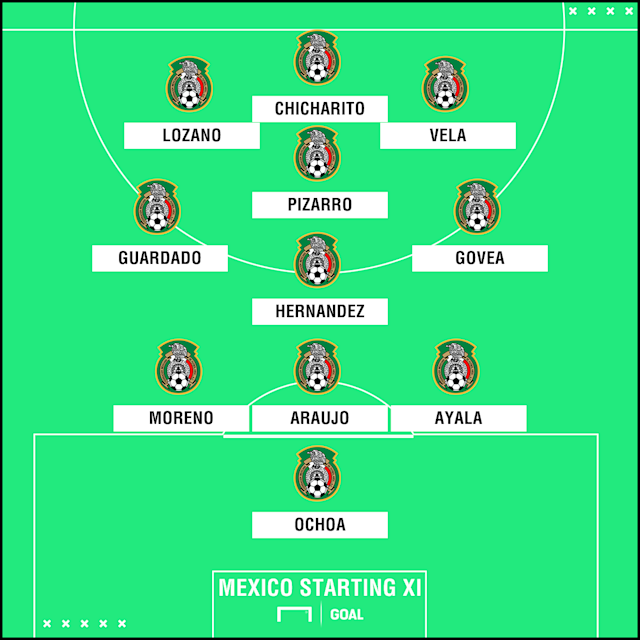 Juan Carlos Osorio looks to be planning a 3-4-3 with a star-studded attacking trio getting the nod in the XI