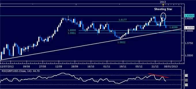 Forex_Analysis_GBPUSD_Classic_Technical_Report_01.04.2013_body_Picture_1.png, Forex Analysis: GBP/USD Classic Technical Report 01.04.2013