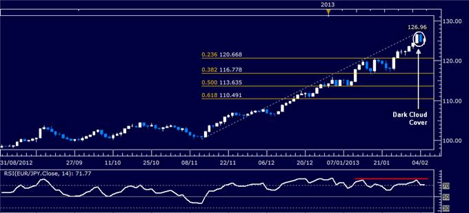 Forex_EURJPY_Technical_Analysis_02.05.2013_body_Picture_1.png, EUR/JPY Technical Analysis 02.05.2013