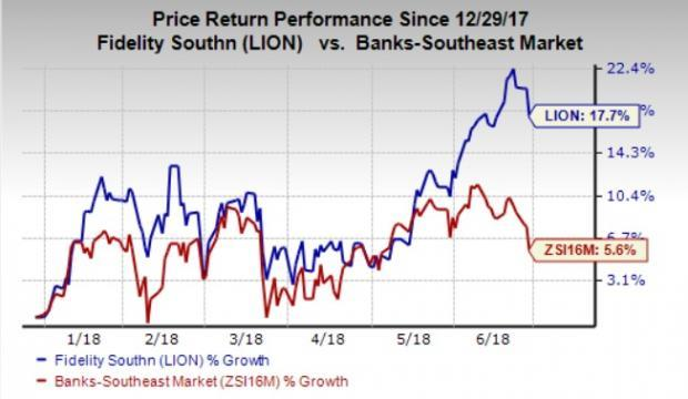 Strong fundamentals and bright growth prospects make Fidelity Southern (LION) stock an attractive investment option right now.