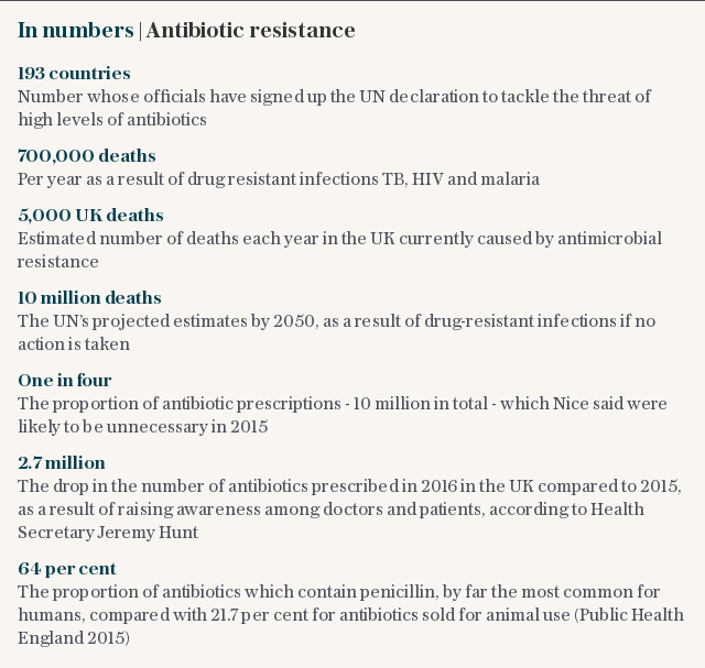 In numbers | Antibiotic resistance