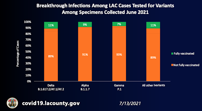 Breakthrough infections among L.A. County cases tested for variants among specimens collected June 2021 (July 13, 2021)