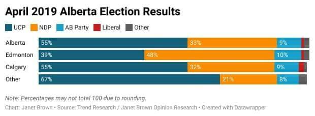 <cite>(Janet Brown Opinion Research)</cite>