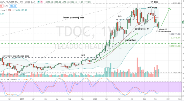 Teladoc (TDOC) confirmed weekly chart corrective hammer low