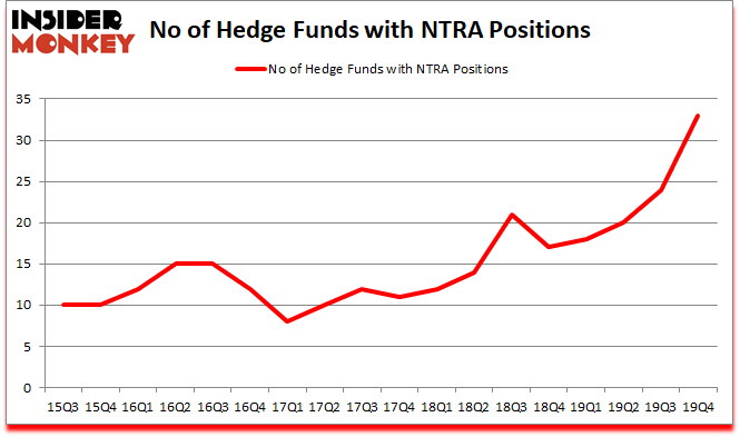 Is NTRA A Good Stock To Buy?