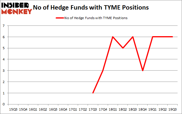 Is TYME A Good Stock To Buy?