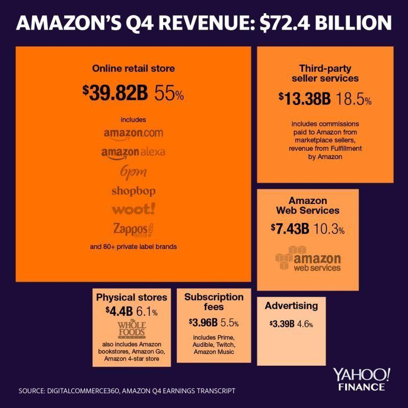Amazon makes money in a lot of ways. (Graphic: David Foster/Yahoo Finance)