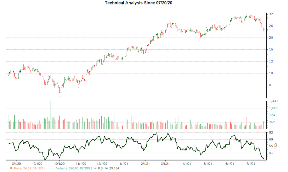 3-month RSI Chart for OVV