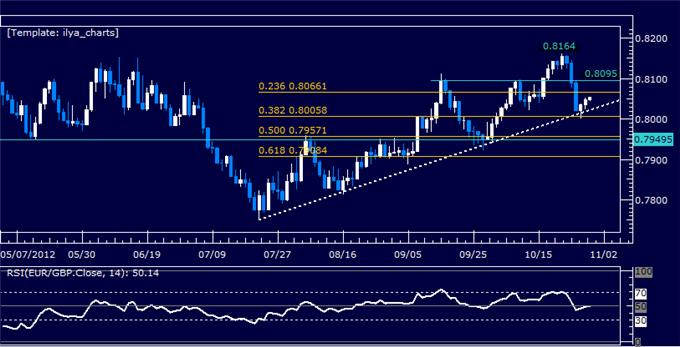 Forex technical analysis live