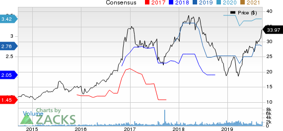 Meta Financial Group, Inc. Price and Consensus