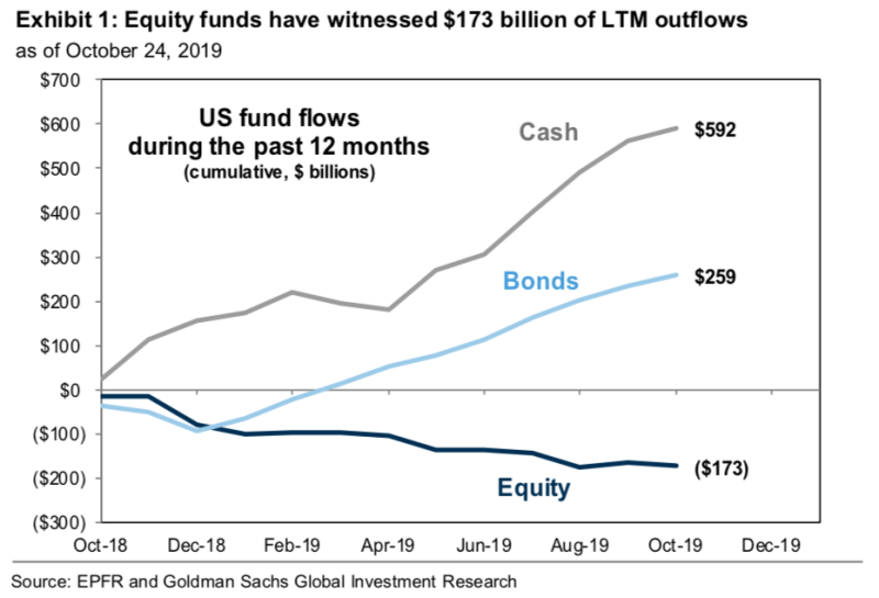 Over the last year, money has been rushing out of stocks at the fastest pace relative to bonds and cash in over a decade, according to data from Goldman Sachs. (Source: Goldman Sachs Investment Research)
