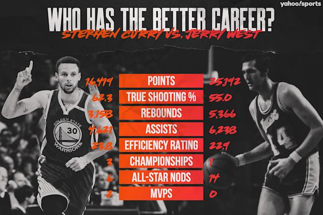 Stephen Curry vs. Jerry West (Yahoo Sports graphic)