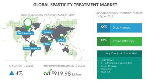 Growth of Spasticity Treatment Market to Be Impacted by Advent of Neurostimulation Devices | Technavio