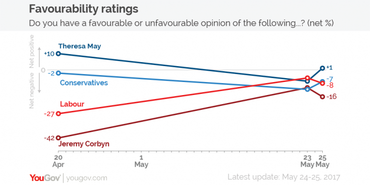 The Conservatives lead over Labour has narrowed to five points, according to YouGov