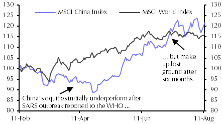 Market reaction to SARS outbreak in 2003