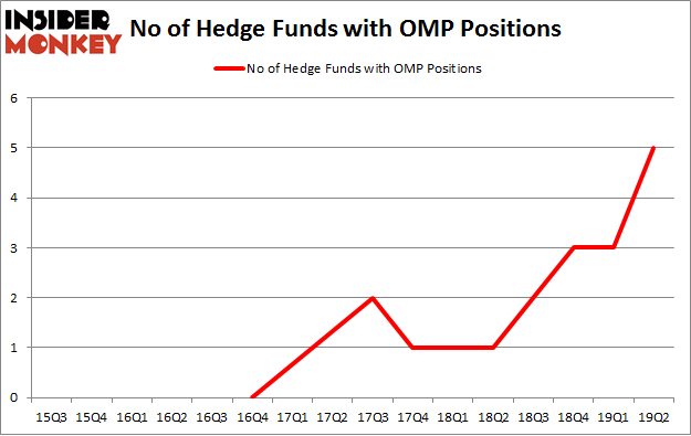 No of Hedge Funds with OMP Positions