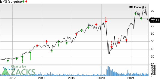 Live Nation Entertainment, Inc. Price and EPS Surprise