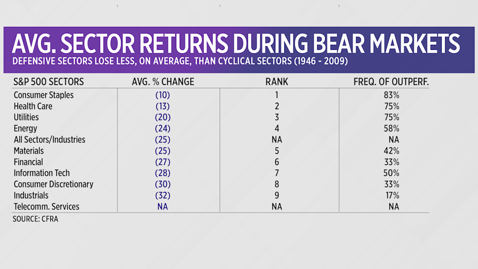 """Every category of stocks suffers losses during a bear market, even """"defensive"""" sectors."""