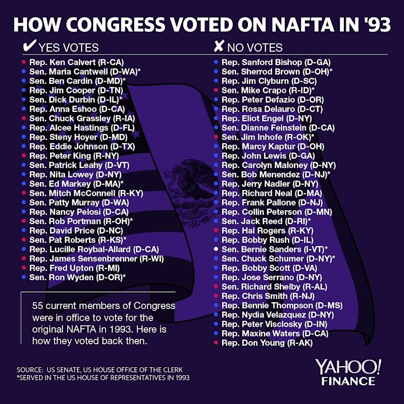 These are the current members of Congress who were in office during the 1993 NAFTA vote. (David Foster for Yahoo Finance)