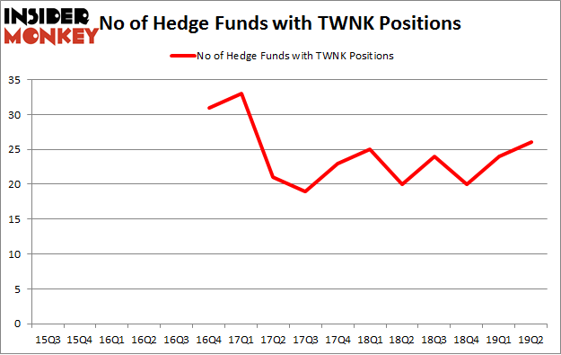 No of Hedge Funds with TWNK Positions
