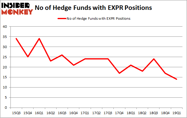 No of Hedge Funds with EXPR Positions