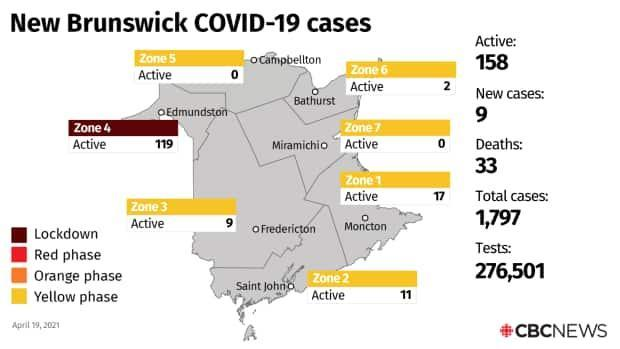 Of the 158 active cases in the province, 119 are in the Edmundston region, Zone 4, part of which remains under lockdown.