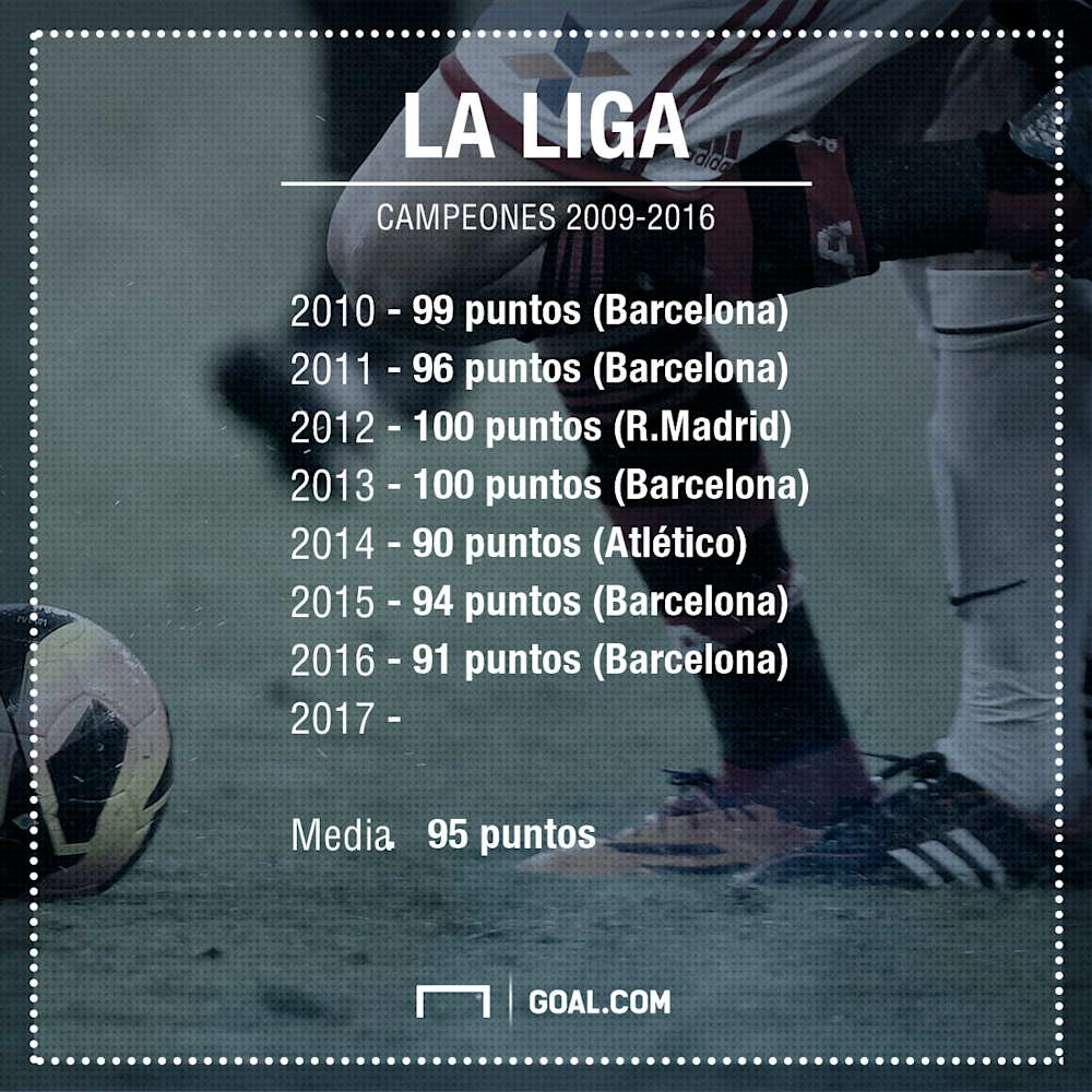 GFX Info Points of the last La Liga champions