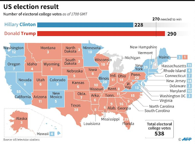 Us Presidential Election Result