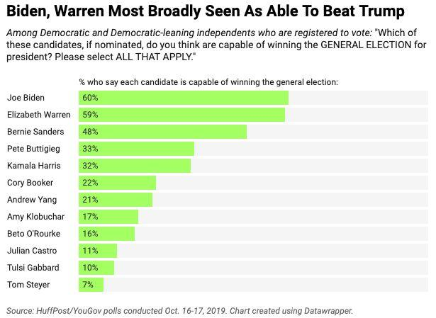 Sixty percent of Democratic and Democratic-leaning voters say they think Biden is capable of winning the general election, a HuffPost/YouGov survey finds, with a virtually identical 59% saying the same of Warren. (Photo: Ariel Edwards-Levy/HuffPost)