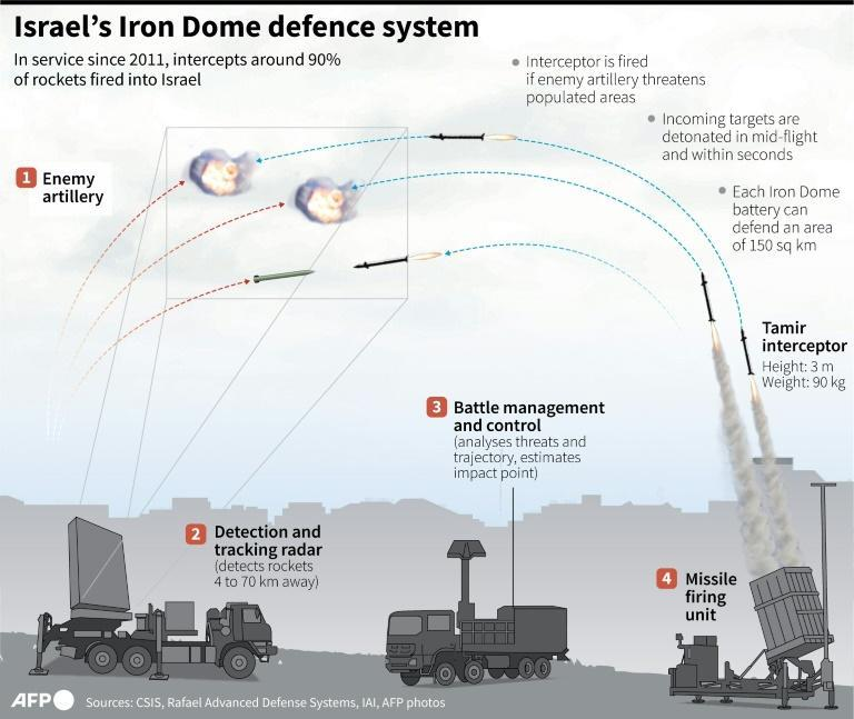 Israel's Iron Dome defence system (AFP/Gal ROMA)