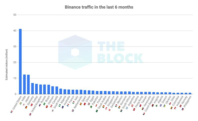 U S  customers to be blocked from trading on Binance com