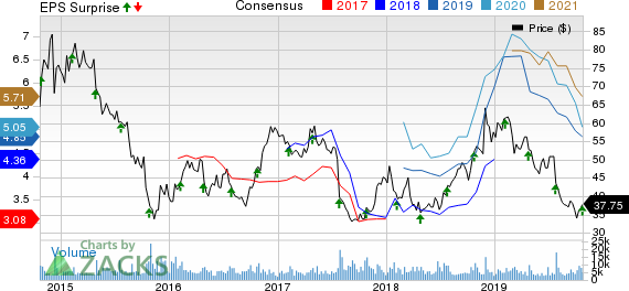 Spirit Airlines, Inc. Price, Consensus and EPS Surprise