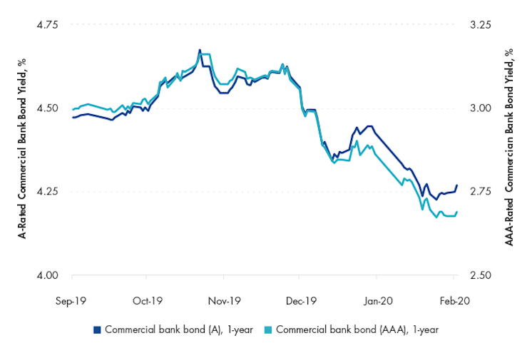 China Commercial Bank Bond AAA-A Spread, 1y