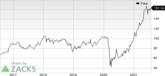 Capital One Financial Corporation Price