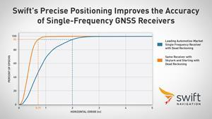 Swift's Precise Positioning Improves the Accuracy of Single-Frequency GNSS Receivers