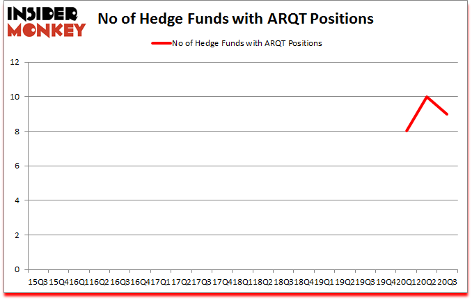 Is ARQT A Good Stock To Buy?