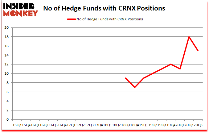 Is CRNX A Good Stock To Buy?