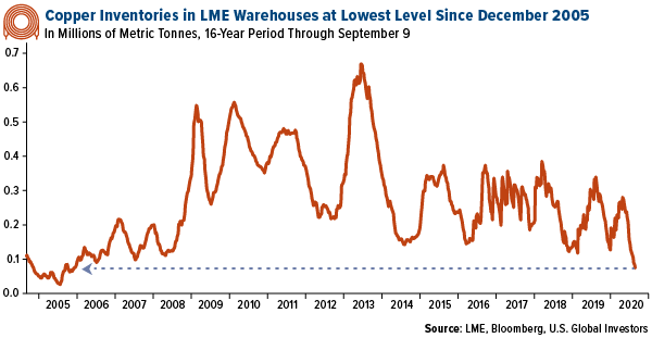 Copper Inventories in LME warehouses at lowest level since December 2005