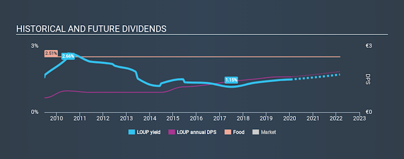 ENXTPA:LOUP Historical Dividend Yield, January 19th 2020