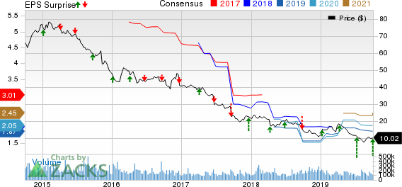 Bed Bath & Beyond Inc. Price, Consensus and EPS Surprise