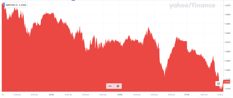 The pound's recent slide against the dollar. Photo: Yahoo Finance UK