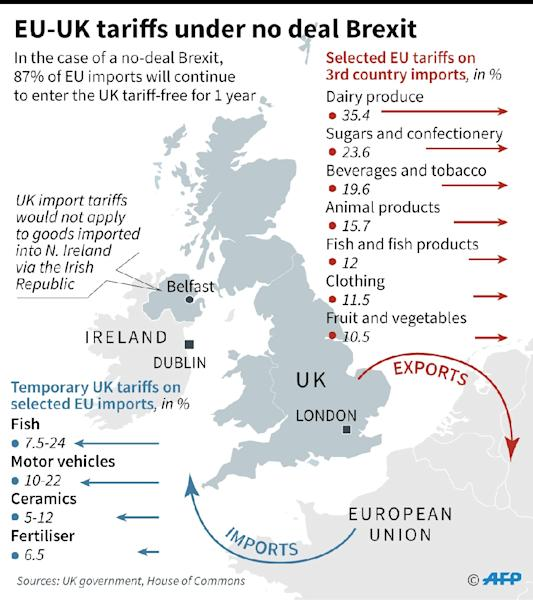 Selected EU and UK tariffs if Britain leaves the EU without a deal. (AFP Photo/Jonathan WALTER)