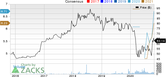 Cambridge Bancorp Price and Consensus