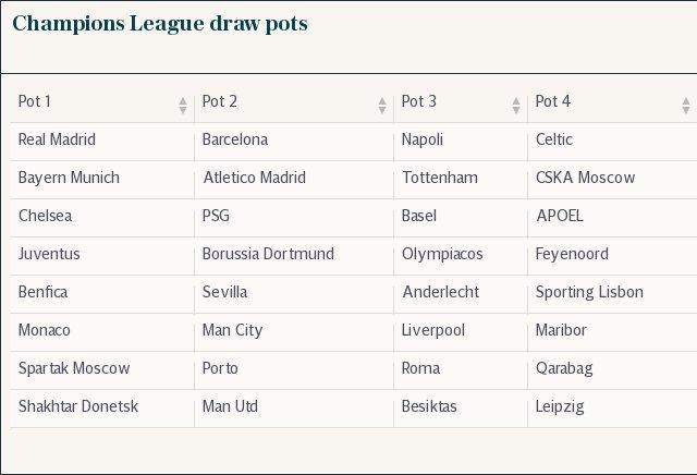 Champions League draw pots