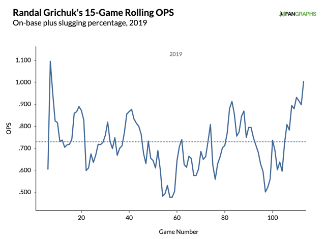 Via FanGraphs