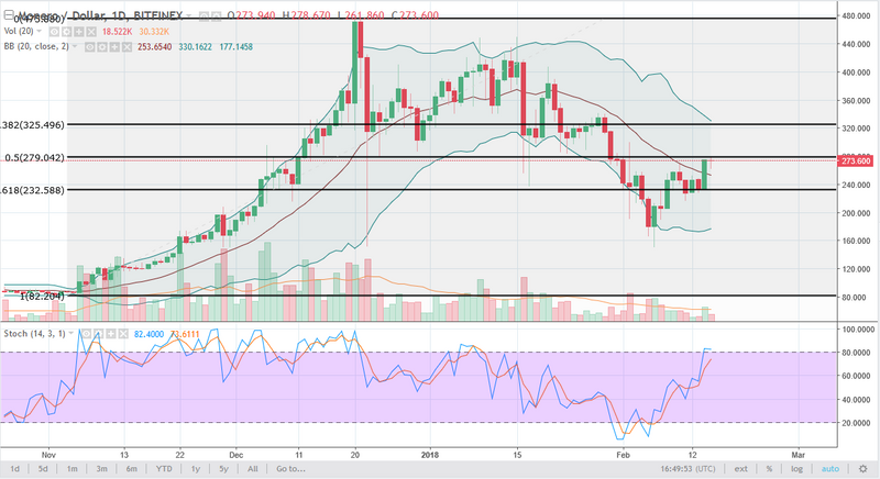Monero/USD daily Chart, February 16, 2018