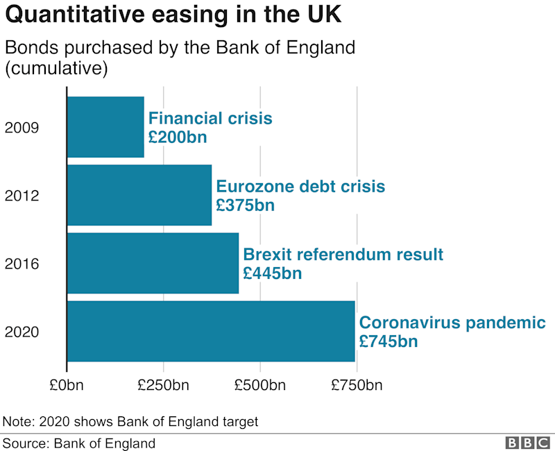 Chart showing quantitative easing in the UK